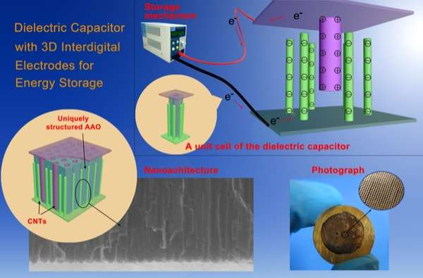 Nanotechnology offers new approach to increasing storage ability of dielectric capacitors