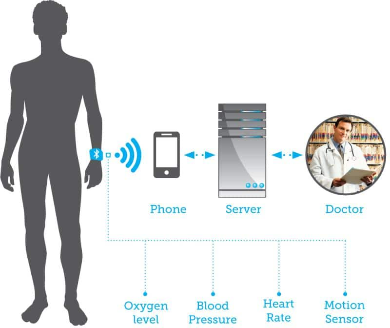 What Next For Wearables?