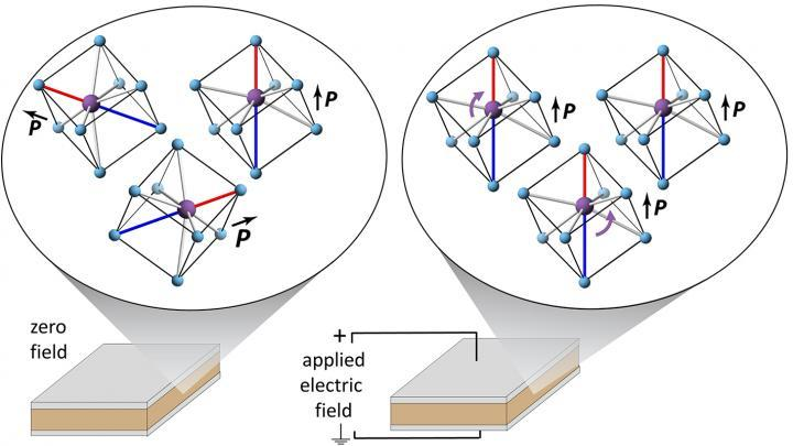 Researchers Measure How Specific Atoms Move In Dielectric Materials