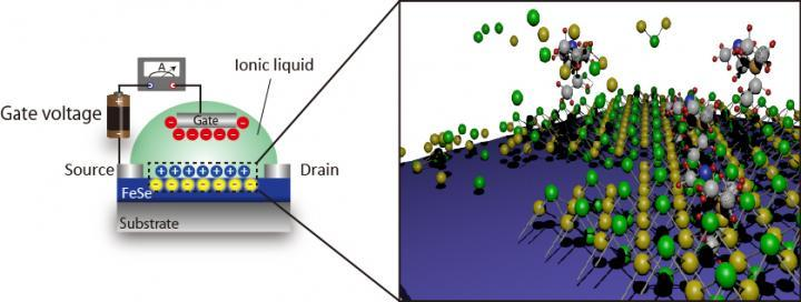 Electrochemical Etching Down To One-Monolayer Towards High-Tc Superconductivity