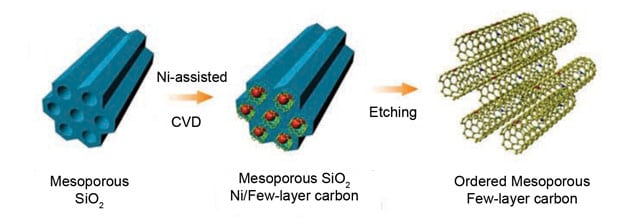 Doped electrodes cram charge into supercapacitors