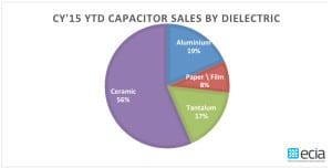 ECIA cap sales share 2015