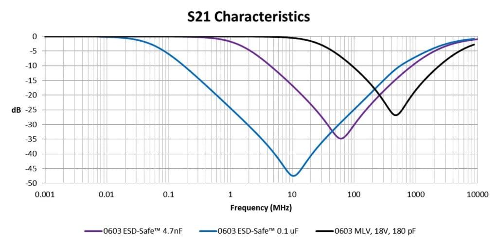 ESD-Safe™ MLCCs and Multilayer Varistors: Designing Modern Vehicle Electronics