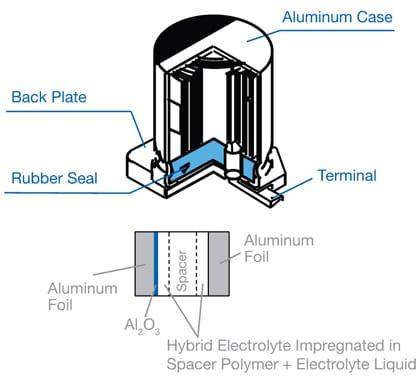 Hybrid aluminum capacitors offer designers the best of both worlds