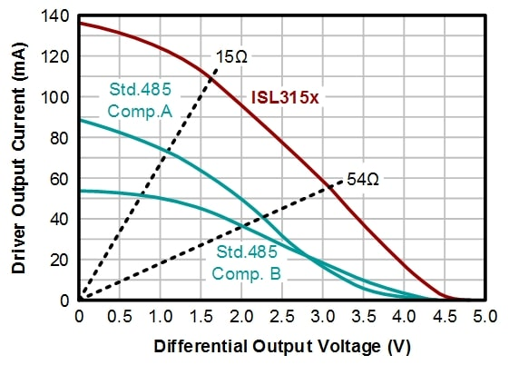 Understanding RS-485 Passive Fail-safe Biasing