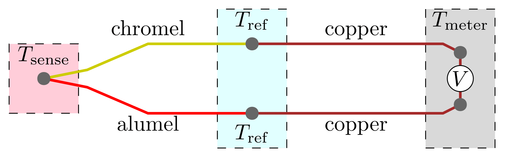 Thermocouple physics - How it works