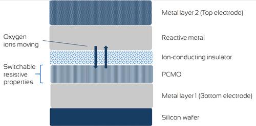4DS Memristors Target ReRAMs