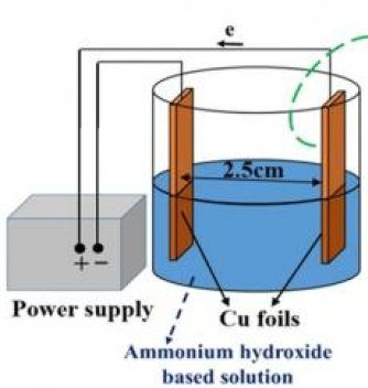 Researchers Fabricate High Performance Cu(OH)2 Supercapacitor Electrodes