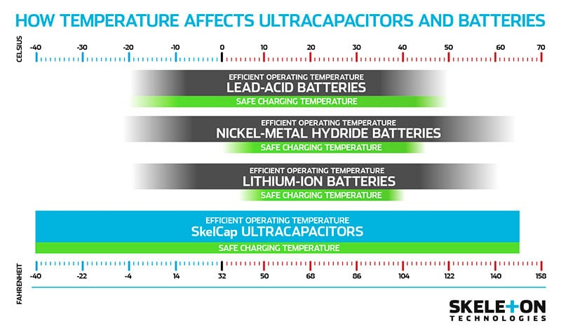 Skeleton: How Temperature Affects Ultracapacitors and Batteries