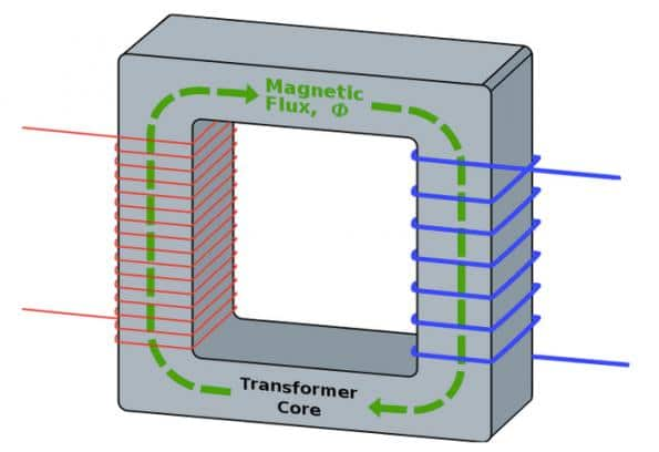 The basics of magnetic components for power