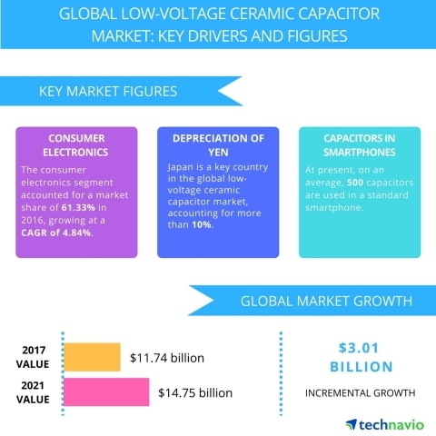 Technavio: Top 3 Emerging Trends Impacting the Global Low Voltage Ceramic Capacitor Market From 2017-2021