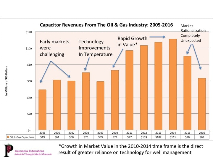 Paumanok's Study Shows 12 Year Trend In Capacitor Sales To Oil & Gas Industry