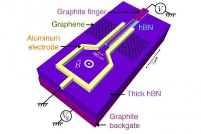 MIT team helps graphene take on exotic electronic and magnetic qualities