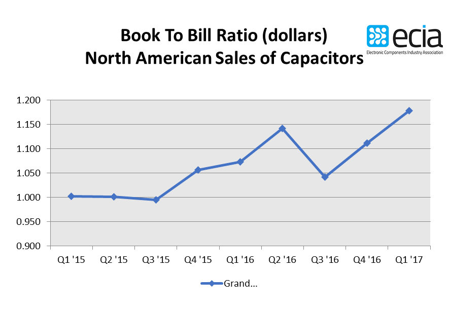 ECIA Reports North America Capacitor Sales Up 0.5% and Bookings up 6.5%