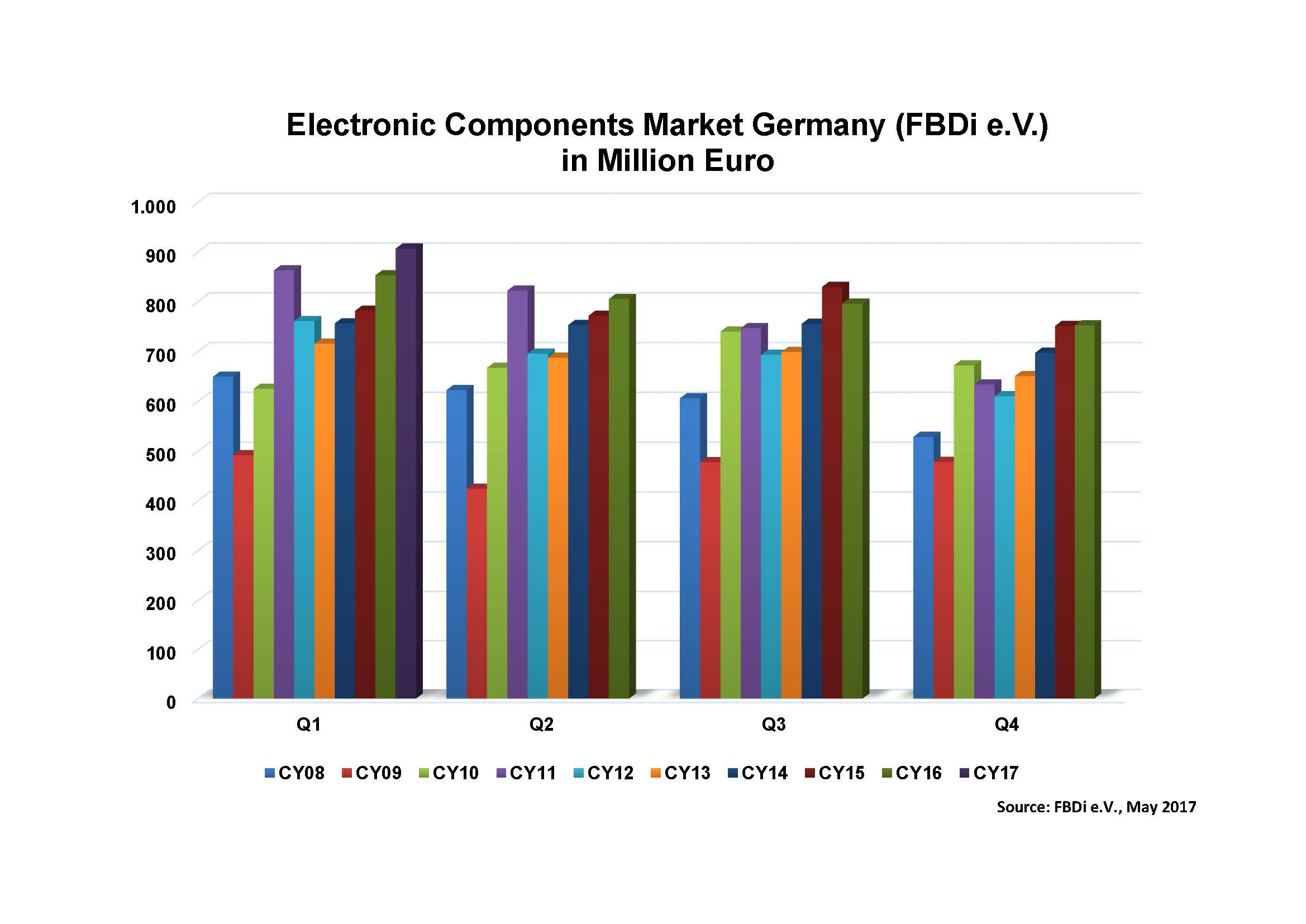 German distributors are having a good 2017