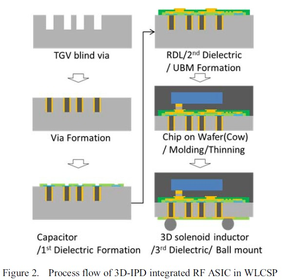 Integrated Passive Devices on Glass at ECTC2017