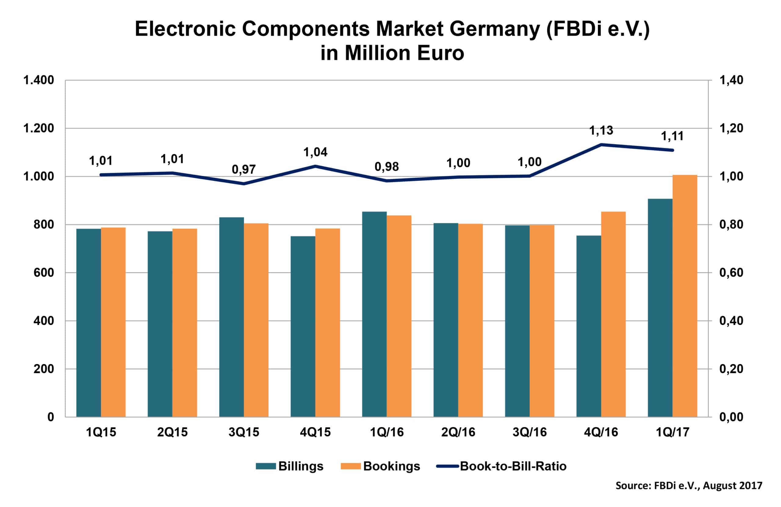 FBDi: German Component Distribution Sales grow 17.7 % in Q2