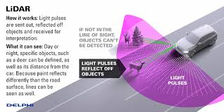 The Future Of LIDAR For Automotive Applications