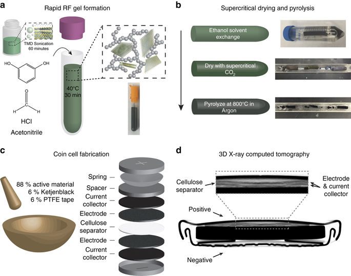 The New Cheap and Fast Way to Make Supercapacitor Electrodes