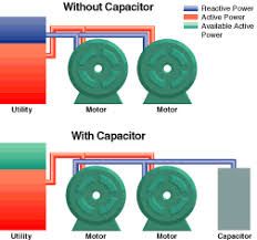 Principles and technology of power factor correction (PFC) capacitors