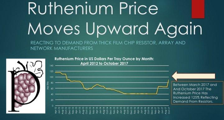 Ruthenium Price Jumps Again In Response To Resistor Demand