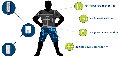 Solving Smart Clothing Design Challenges With Printed, Flexible Sensor Technology