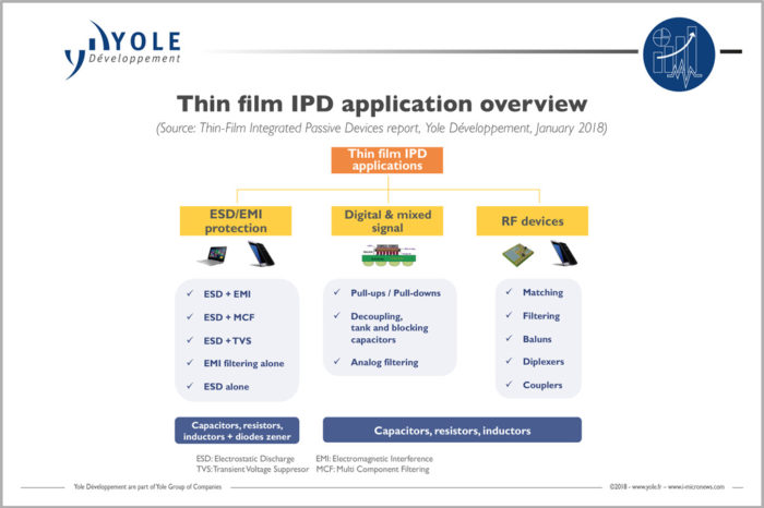 IPDs Reduce BOMs, Save Space & Improve Performance