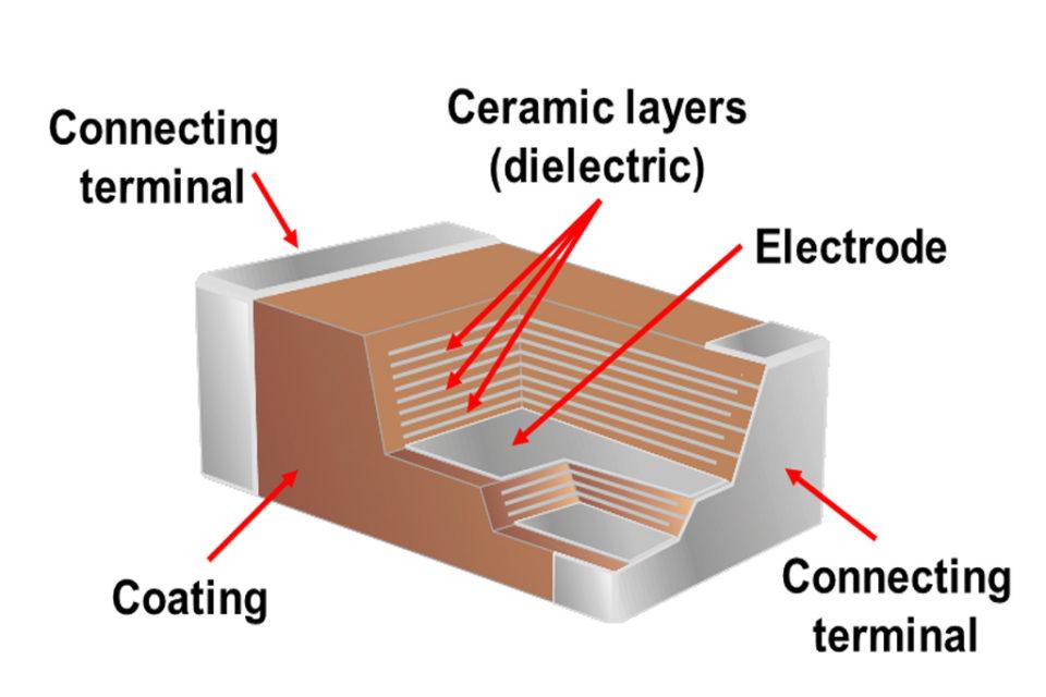 Class I Ceramic Dielectrics Types Performance