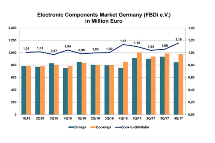 German component distribution market grew 12% in 4Q17