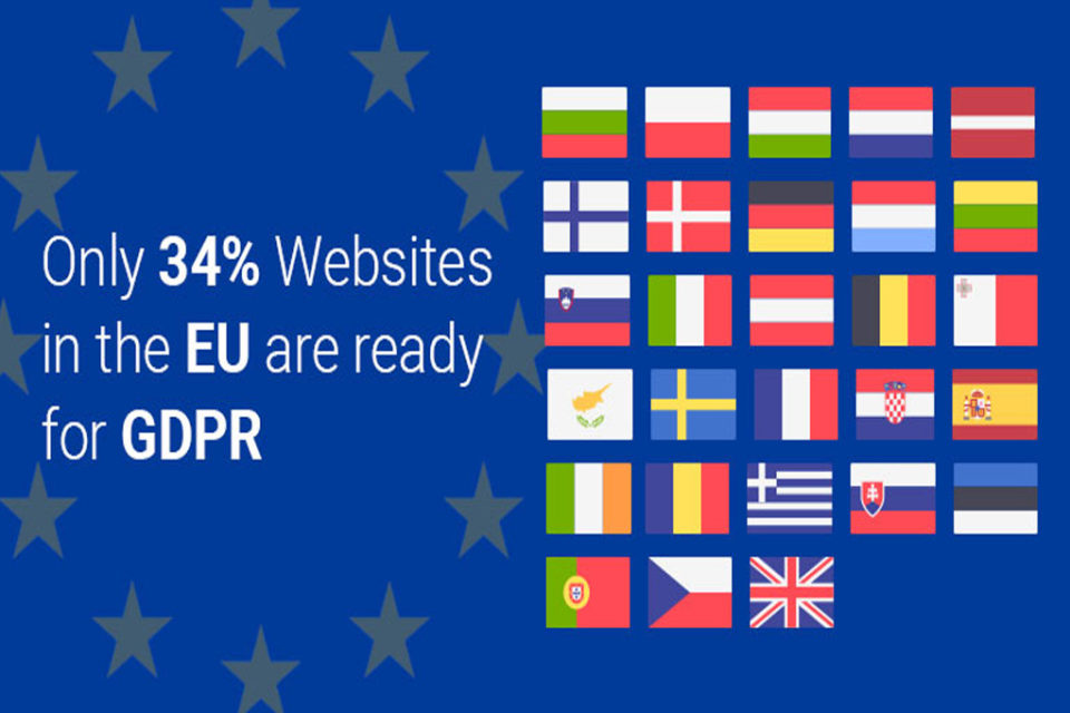 Report: Only 34% of Websites in the EU are Ready for GDPR