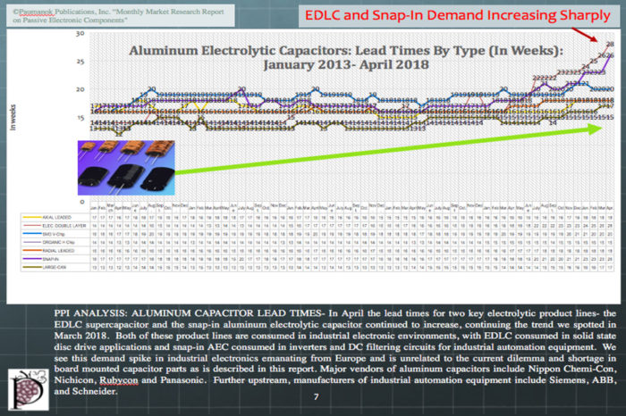 Supercapacitors and Snap-in Aluminum Capacitors Leadtime Continued to Increase in April