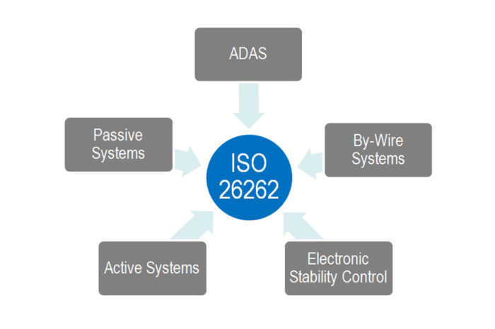 Automotive Safety Functionality ISO 26262, Second Edition, Calls for Semiconductor Development Requirements