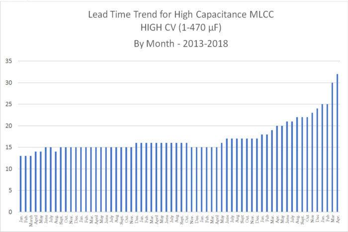 Comparing Prior MLCC Capacitors Shortages: 2005, 2013 and 2018…
