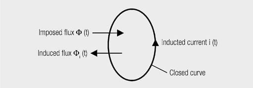 Inductors – Magnetic Induction, Magnetic Flux and Faraday's