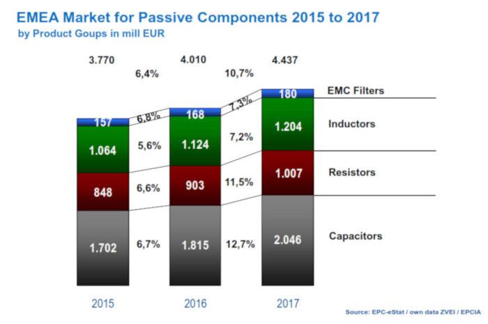 European Market Development for Passives 2015-2017