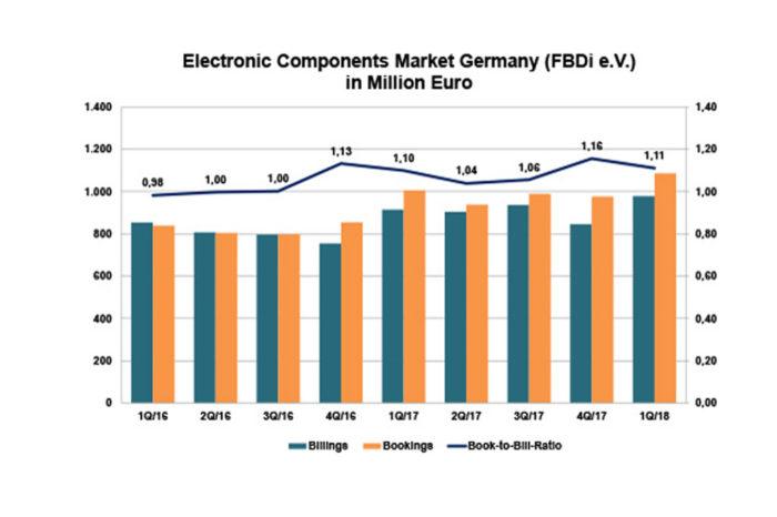 German component distribution defies challenges