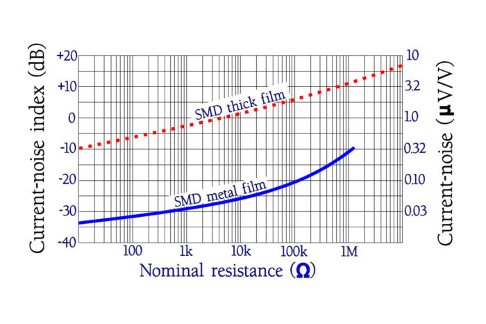 Resistors - Noise and Corrosion