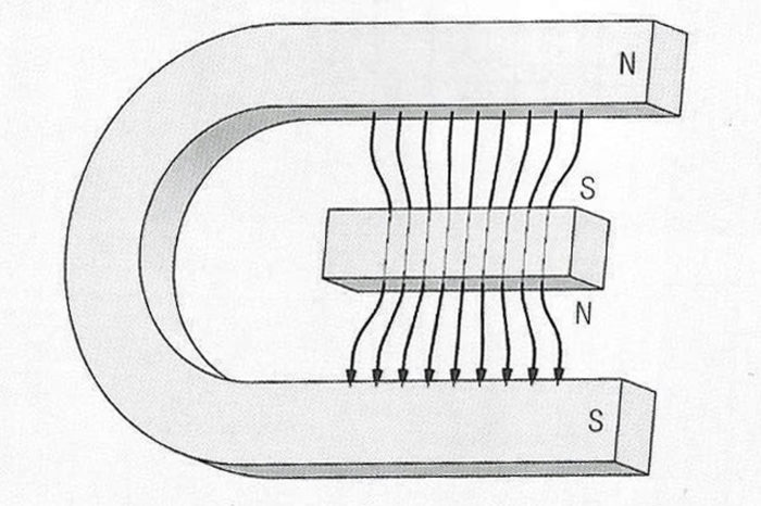 Inductors - Permeability