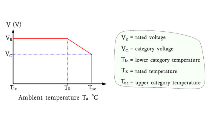 Capacitors - Derating and Category Concepts