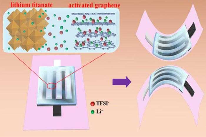 Scientists Develop All-Solid-State Flexible Planar Lithium Ion Micro-Capacitors