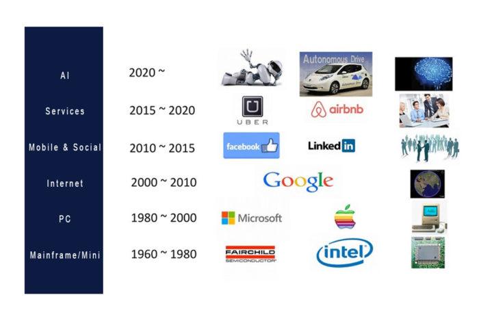 Kemet CTO Blog: Trends in Electronics
