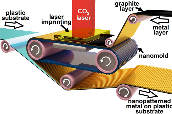 Printed electronics components expand their scope