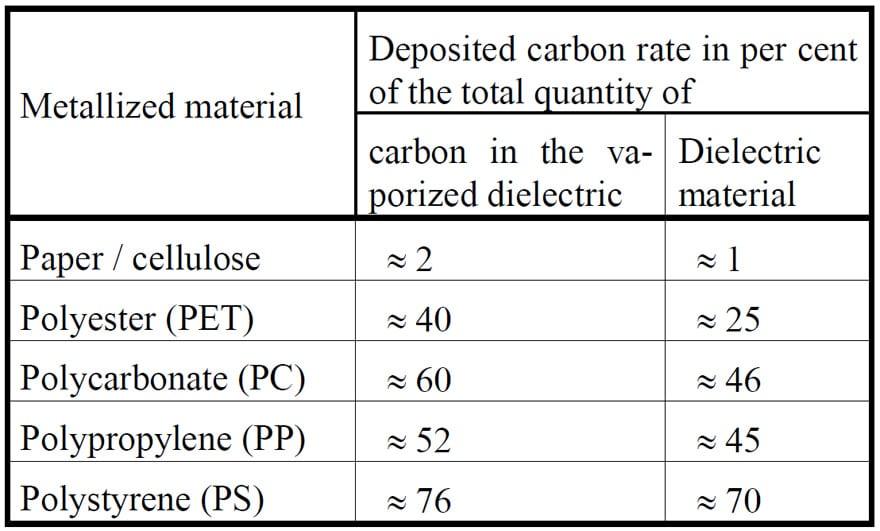 Capacitors – Electrostatic Capacitors Constructional
