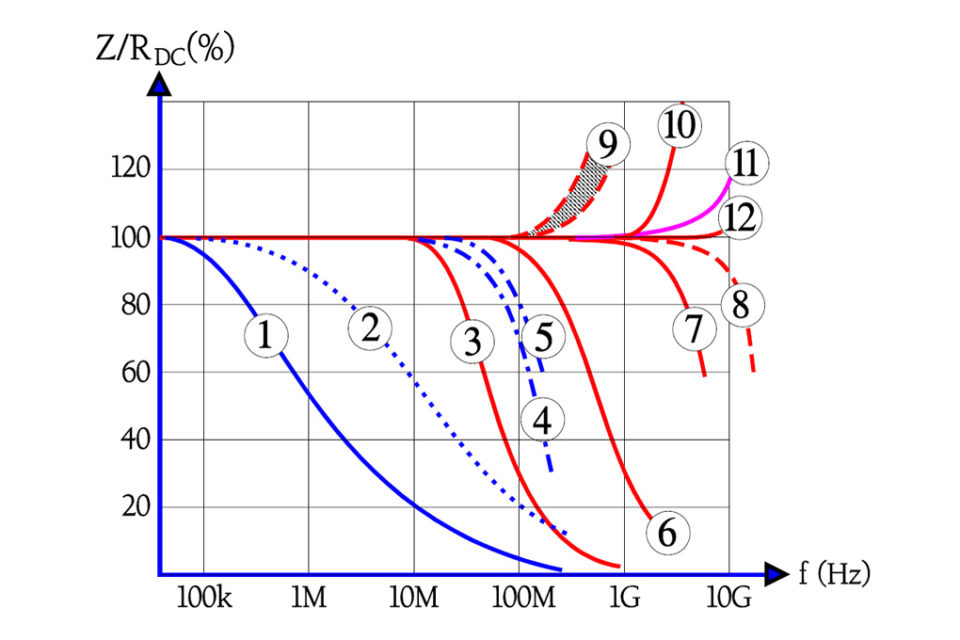 Resistors - Voltage and Frequency Dependence