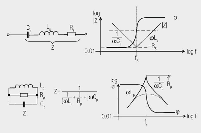 Inductors - Equivalent Circuits and Simulation Models - Circuit Types