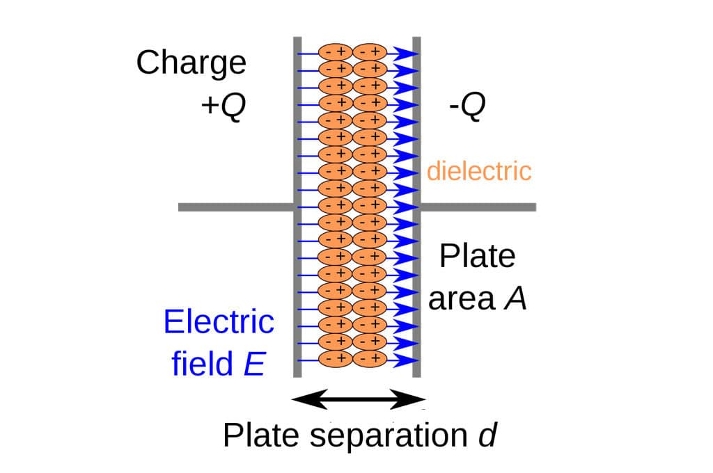 What is a Dielectric Constant of Plastic Materials