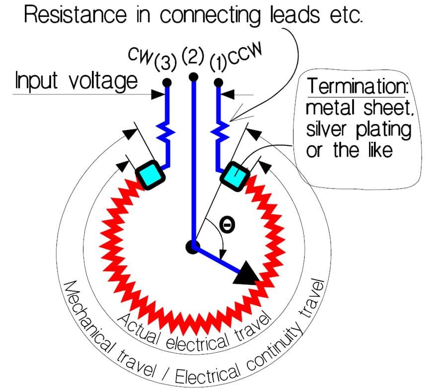 Resistors – Potentiometers – Basic Principles – European Passive ...