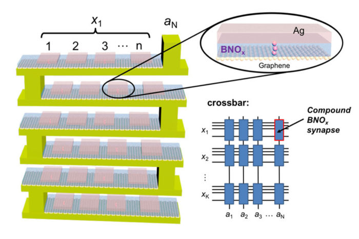 New Memristor Boosts Accuracy and Efficiency For Neural Networks on an Atomic Scale