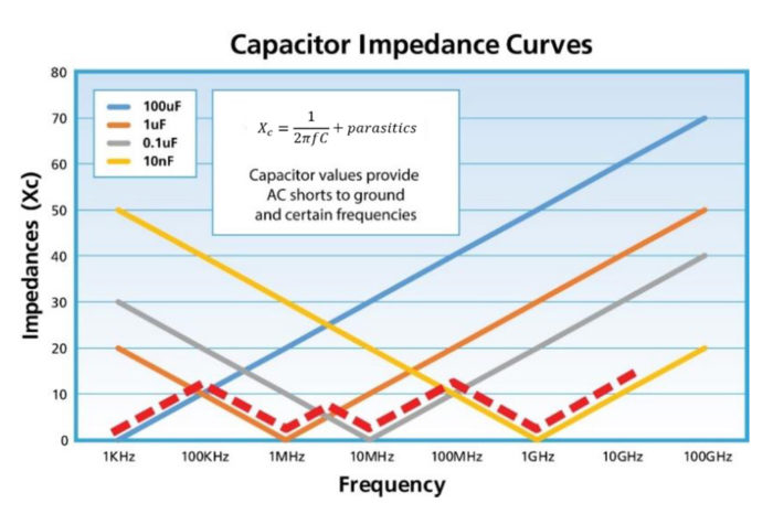 Choosing the right blocking capacitors