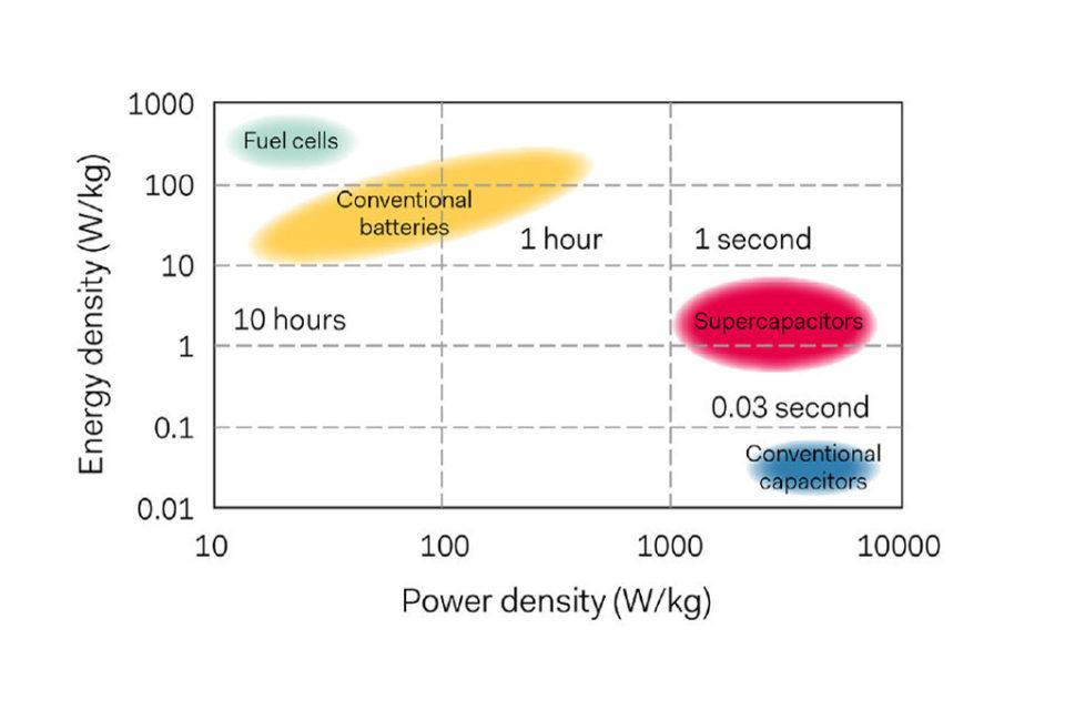 Will supercapacitors supersede batteries? – European Passive